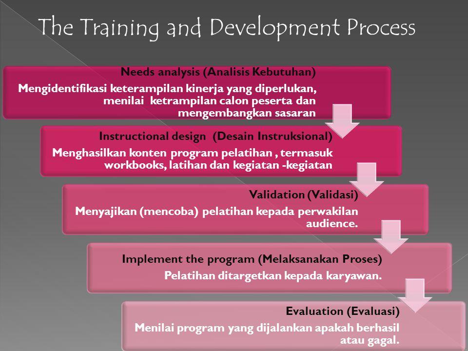 The Training and Development Process Needs analysis (Analisis Kebutuhan) Mengidentifikasi keterampilan kinerja yang diperlukan, menilai ketrampilan ca