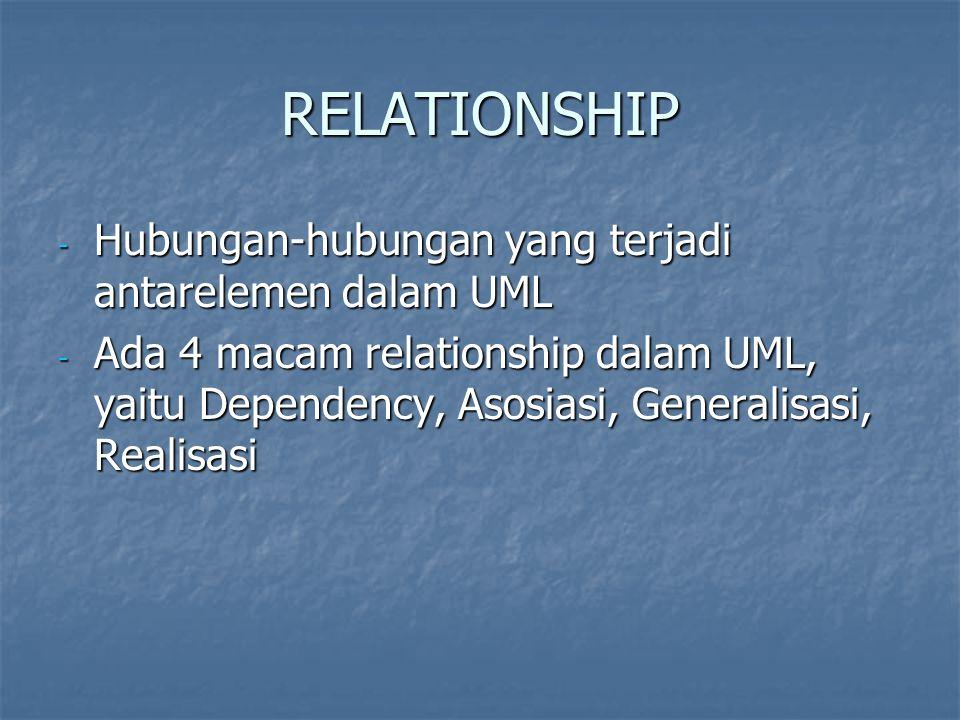 RELATIONSHIP - Hubungan-hubungan yang terjadi antarelemen dalam UML - Ada 4 macam relationship dalam UML, yaitu Dependency, Asosiasi, Generalisasi, Realisasi