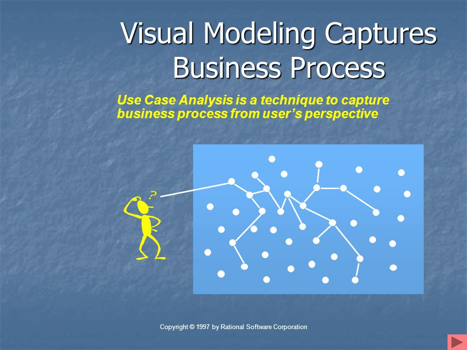 Copyright © 1997 by Rational Software Corporation Visual Modeling is a Communication Tool Use visual modeling to capture business objects and logic Use visual modeling to analyze and design your application