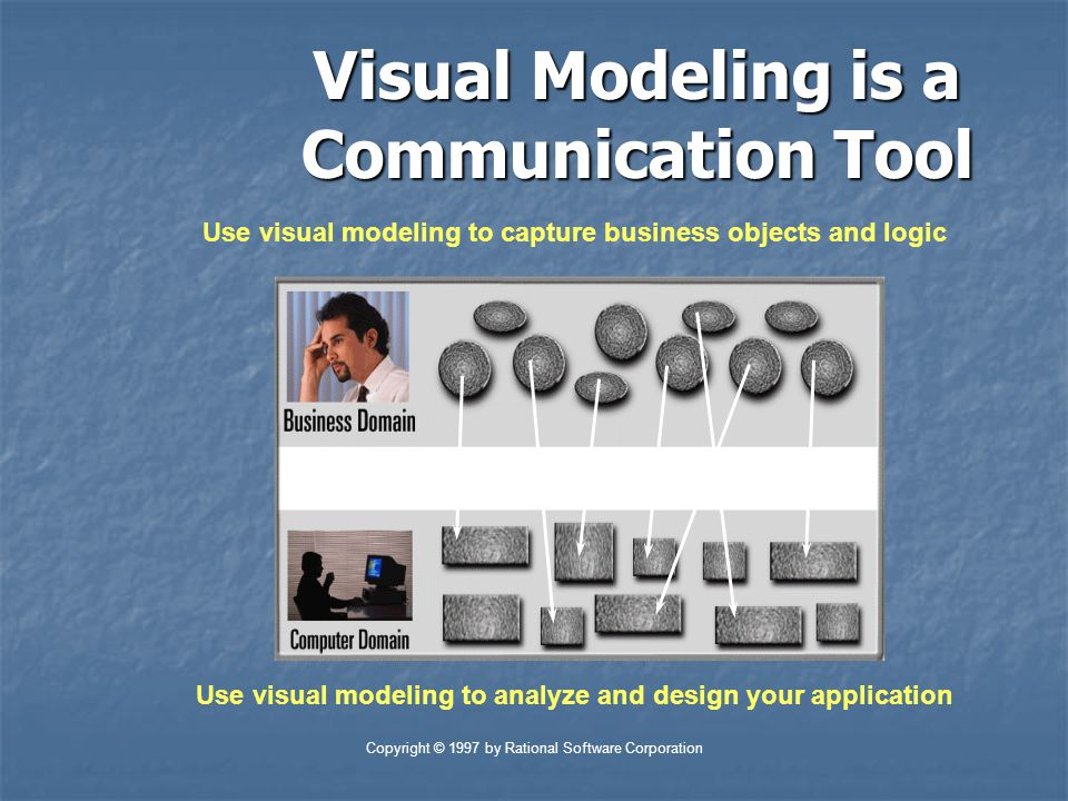 Copyright © 1997 by Rational Software Corporation Visual Modeling is a Communication Tool Use visual modeling to capture business objects and logic Us