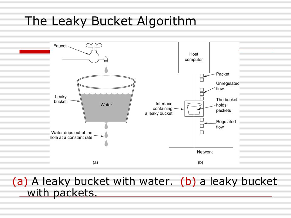 The Leaky Bucket Algorithm  The Leaky Bucket Algorithm used to control rate in a network.