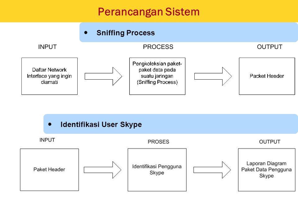 Perancangan Sistem S niffing Process I dentifikasi User Skype