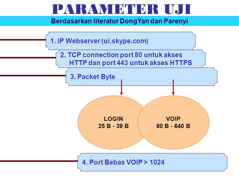 PARAMETER UJI 1. IP Webserver (ui.skype.com) 2. TCP connection port 80 untuk akses HTTP dan port 443 untuk akses HTTPS 3. Packet Byte LOGIN 25 B - 39