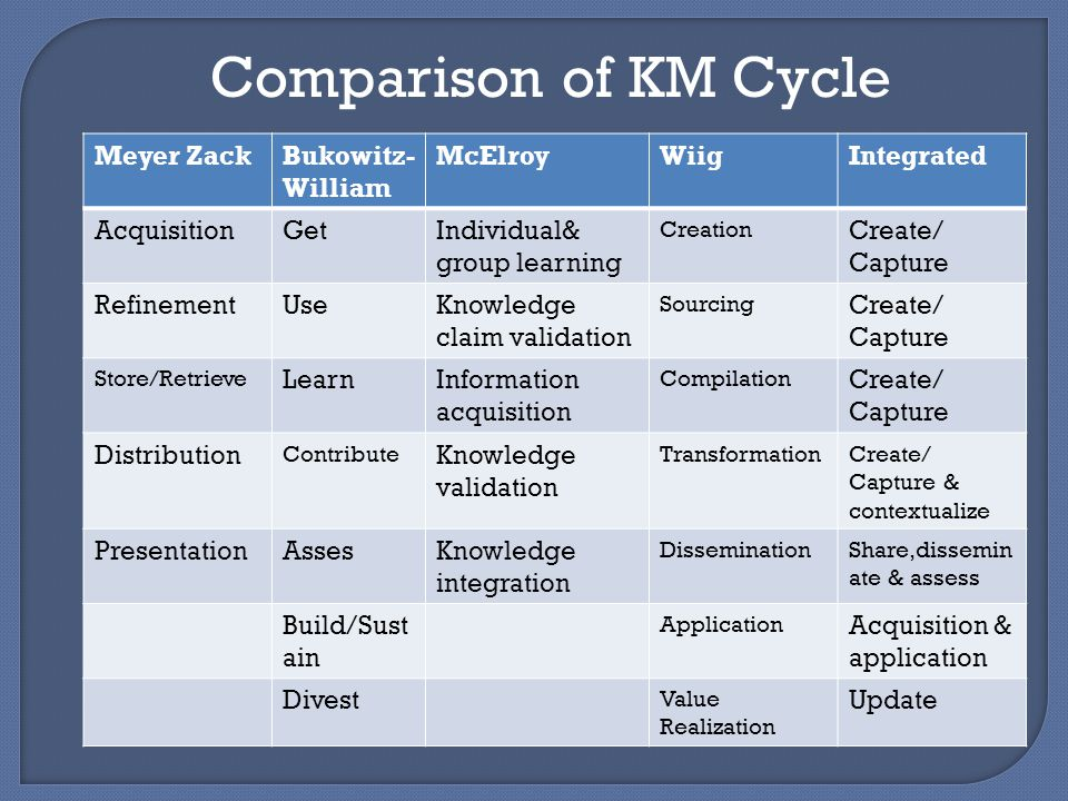 Comparison of KM Cycle Meyer ZackBukowitz- William McElroyWiigIntegrated AcquisitionGetIndividual& group learning Creation Create/ Capture RefinementUseKnowledge claim validation Sourcing Create/ Capture Store/Retrieve LearnInformation acquisition Compilation Create/ Capture Distribution Contribute Knowledge validation TransformationCreate/ Capture & contextualize PresentationAssesKnowledge integration DisseminationShare,dissemin ate & assess Build/Sust ain Application Acquisition & application Divest Value Realization Update