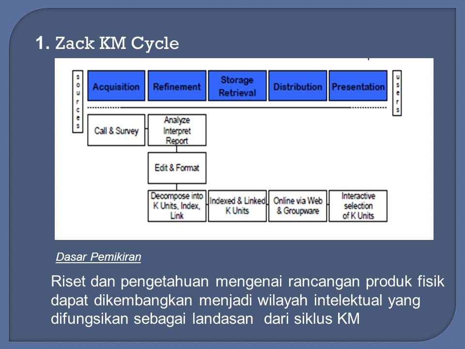 1. Zack KM Cycle Riset dan pengetahuan mengenai rancangan produk fisik dapat dikembangkan menjadi wilayah intelektual yang difungsikan sebagai landasa