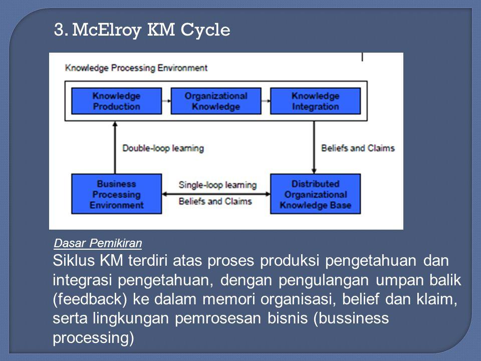 3. McElroy KM Cycle Siklus KM terdiri atas proses produksi pengetahuan dan integrasi pengetahuan, dengan pengulangan umpan balik (feedback) ke dalam m
