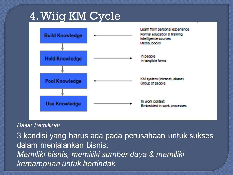 4. Wiig KM Cycle 3 kondisi yang harus ada pada perusahaan untuk sukses dalam menjalankan bisnis: Memiliki bisnis, memiliki sumber daya & memiliki kema