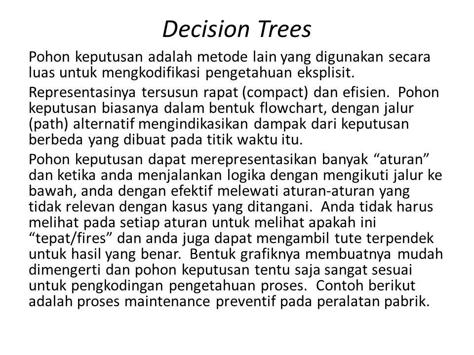 Decision Trees Pohon keputusan adalah metode lain yang digunakan secara luas untuk mengkodifikasi pengetahuan eksplisit. Representasinya tersusun rapa