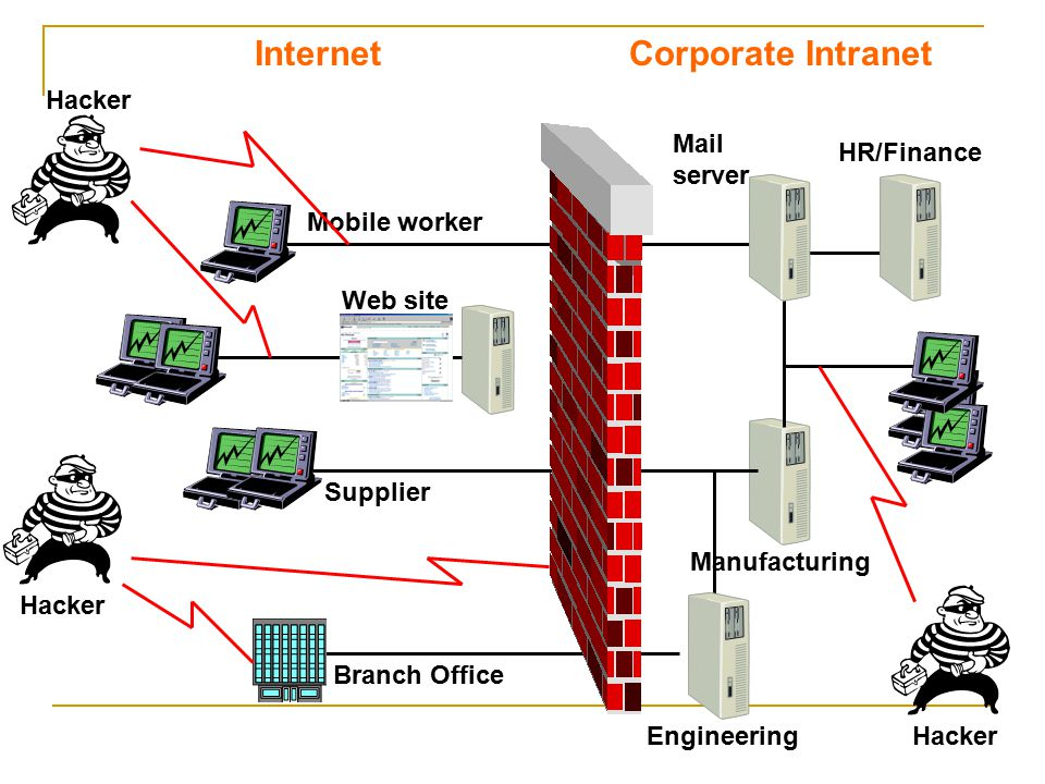 Mobile worker Web site Hacker Supplier Branch Office Mail server Manufacturing Engineering HR/Finance Corporate Intranet Hacker Internet