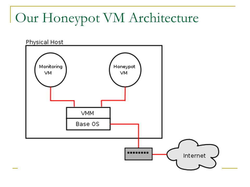 Our Honeypot VM Architecture