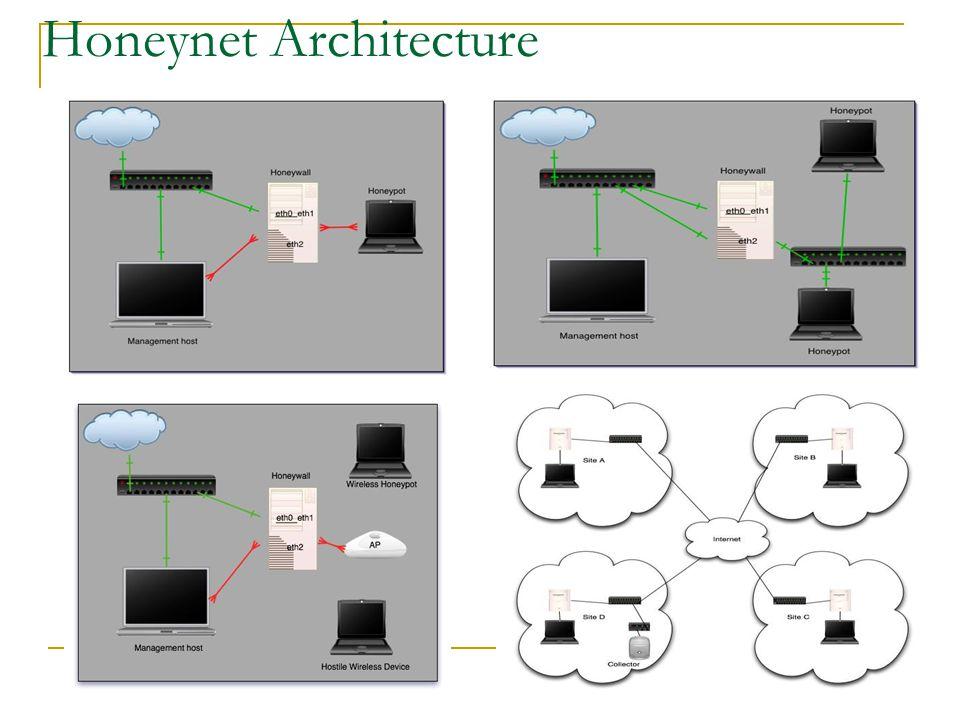 Honeynet Architecture