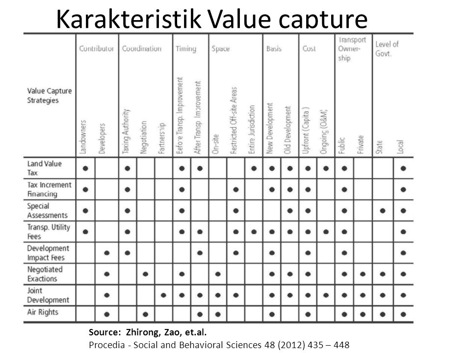 Karakteristik Value capture Source: Zhirong, Zao, et.al. Procedia - Social and Behavioral Sciences 48 (2012) 435 – 448