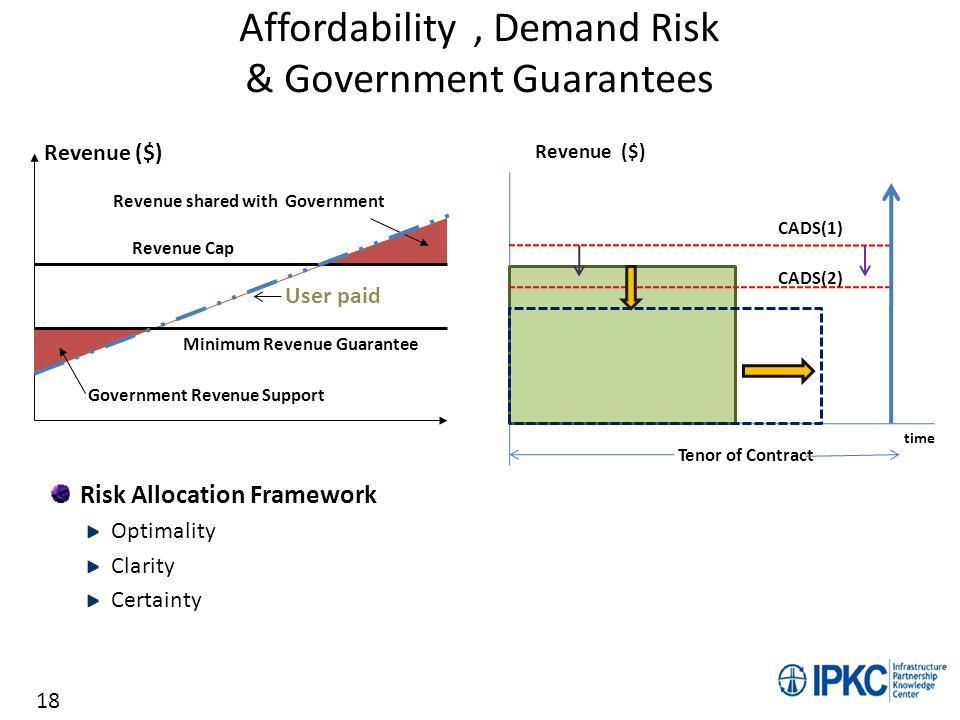 Affordability, Demand Risk & Government Guarantees Risk Allocation Framework Optimality Clarity Certainty Revenue ($) time CADS(1) CADS(2) Tenor of Co