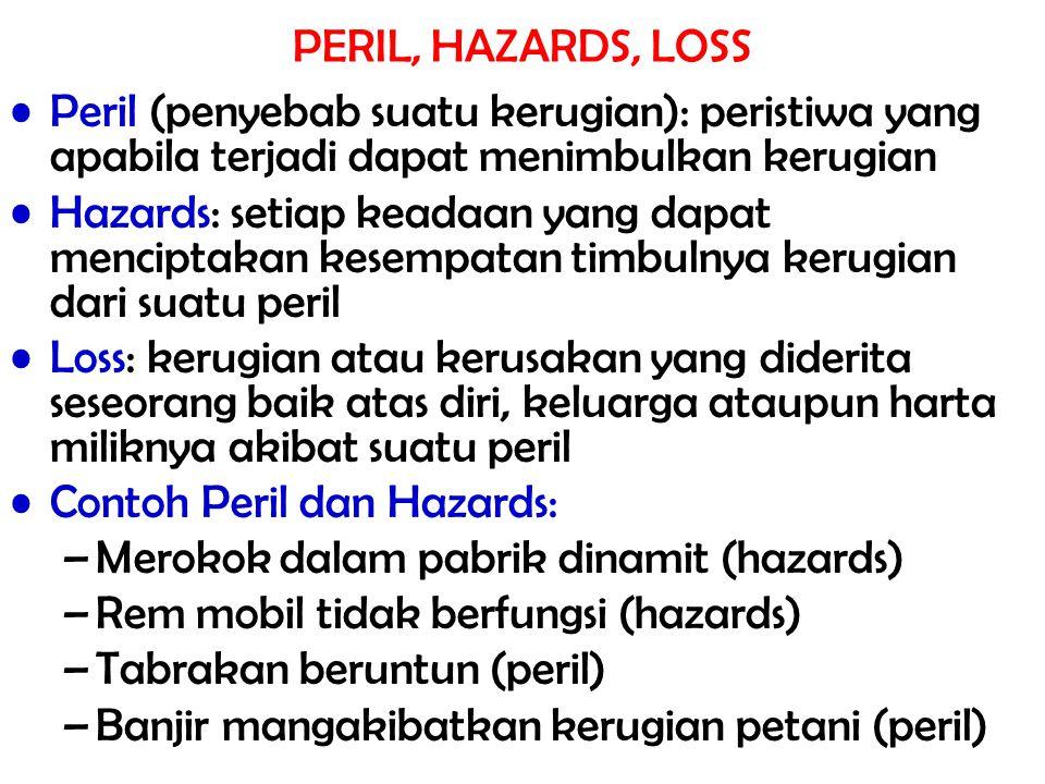 PERIL, HAZARDS, LOSS Peril (penyebab suatu kerugian): peristiwa yang apabila terjadi dapat menimbulkan kerugian Hazards: setiap keadaan yang dapat menciptakan kesempatan timbulnya kerugian dari suatu peril Loss: kerugian atau kerusakan yang diderita seseorang baik atas diri, keluarga ataupun harta miliknya akibat suatu peril Contoh Peril dan Hazards: –Merokok dalam pabrik dinamit (hazards) –Rem mobil tidak berfungsi (hazards) –Tabrakan beruntun (peril) –Banjir mangakibatkan kerugian petani (peril)