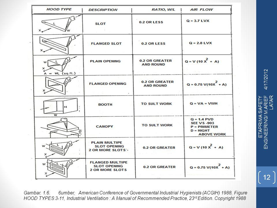 4/17/2012 ETAPRIMA SAFETY ENGINEERING/ M.ARIEF LATAR 12 Gambar. 1.6. 6umber, American Conference of Governmental Industrial Hygienists (ACGIH) 1988, F