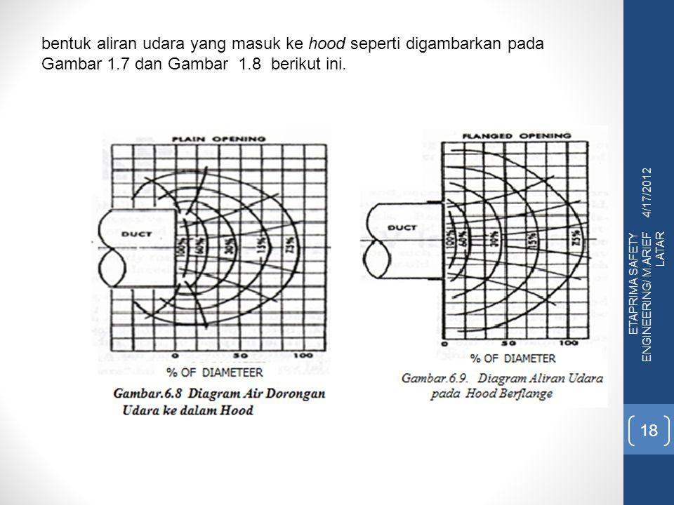 4/17/2012 ETAPRIMA SAFETY ENGINEERING/ M.ARIEF LATAR 18 bentuk aliran udara yang masuk ke hood seperti digambarkan pada Gambar 1.7 dan Gambar 1.8 beri