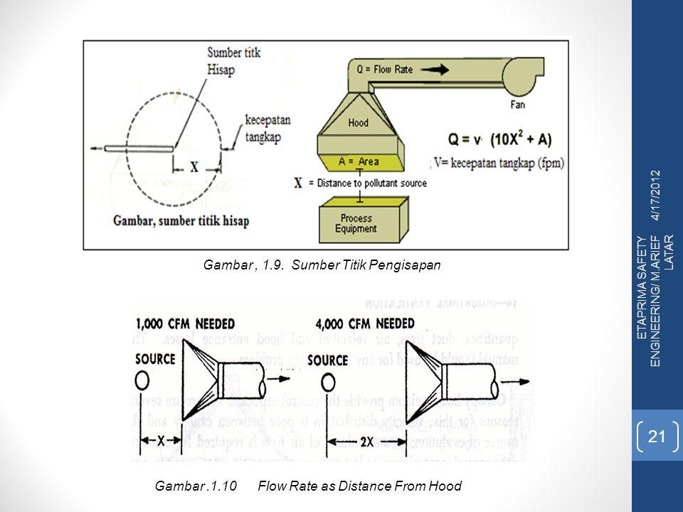 4/17/2012 ETAPRIMA SAFETY ENGINEERING/ M.ARIEF LATAR 21 Gambar, 1.9. Sumber Titik Pengisapan Gambar.1.10 Flow Rate as Distance From Hood