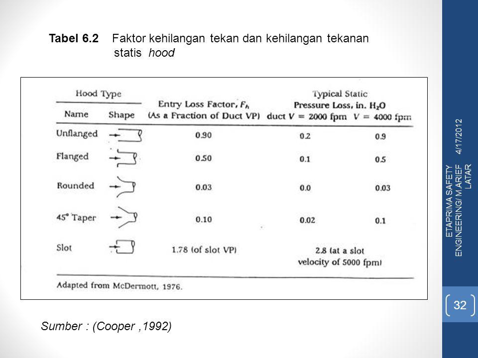 4/17/2012 ETAPRIMA SAFETY ENGINEERING/ M.ARIEF LATAR 32 Tabel 6.2 Faktor kehilangan tekan dan kehilangan tekanan statis hood Sumber : (Cooper,1992)