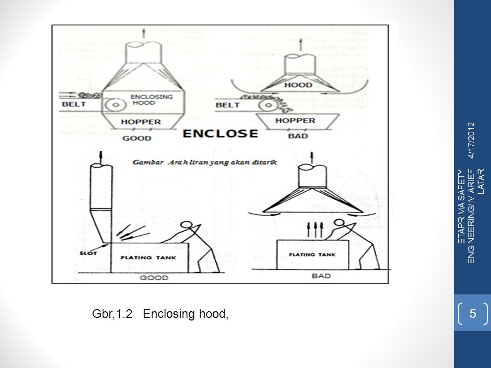 4/17/2012 ETAPRIMA SAFETY ENGINEERING/ M.ARIEF LATAR 26 Gambar, 1.14, Flow Capture/Velocity : Sumber : American Conference of Governmental Industrial Hygienists (ACGIH) 1988, Figure 3-8 Flow Capture/Velocity Industrial Ventilation : A Manual of Recommended Practice, 23 rd Edition.