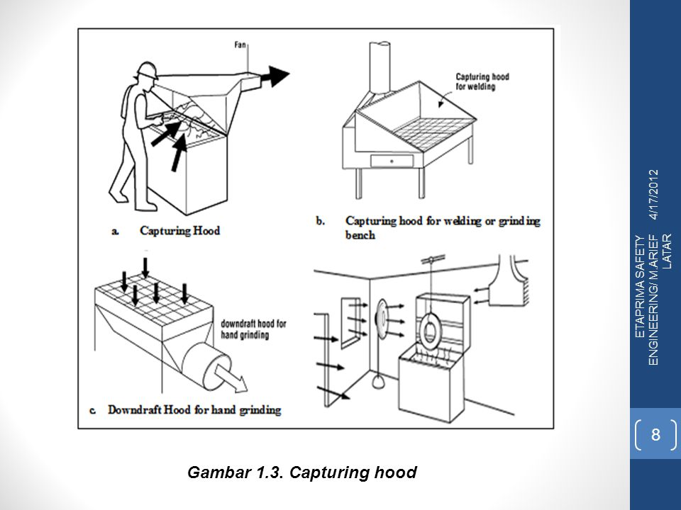 4/17/2012 ETAPRIMA SAFETY ENGINEERING/ M.ARIEF LATAR 8 Gambar 1.3. Capturing hood