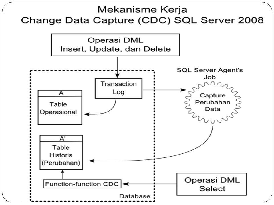 Mengaktifkan CDC use nama_database exec sys.sp_cdc_enable_db