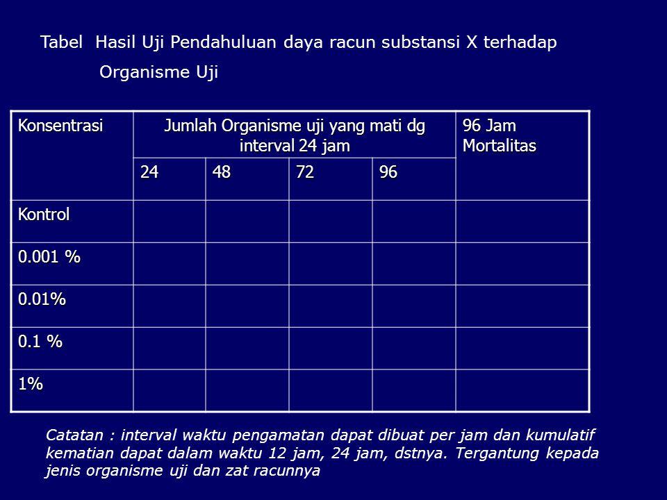 Konsentrasi Jumlah Organisme uji yang mati dg interval 24 jam 96 Jam Mortalitas 24487296 Kontrol 0.001 % 0.01% 0.1 % 1% Catatan : interval waktu penga