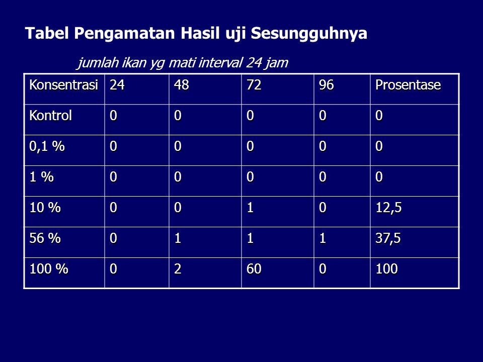 Tabel Pengamatan Hasil uji Sesungguhnya jumlah ikan yg mati interval 24 jam Konsentrasi24487296Prosentase Kontrol00000 0,1 % 00000 1 % 00000 10 % 0010