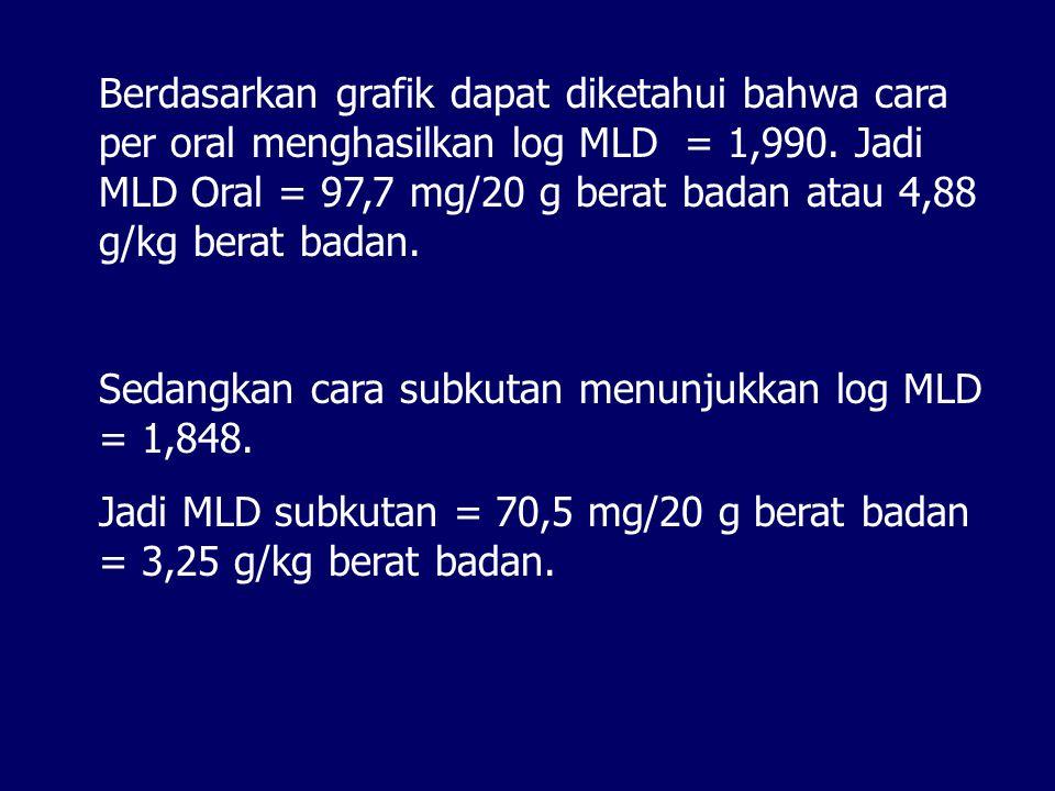 Berdasarkan grafik dapat diketahui bahwa cara per oral menghasilkan log MLD = 1,990. Jadi MLD Oral = 97,7 mg/20 g berat badan atau 4,88 g/kg berat bad