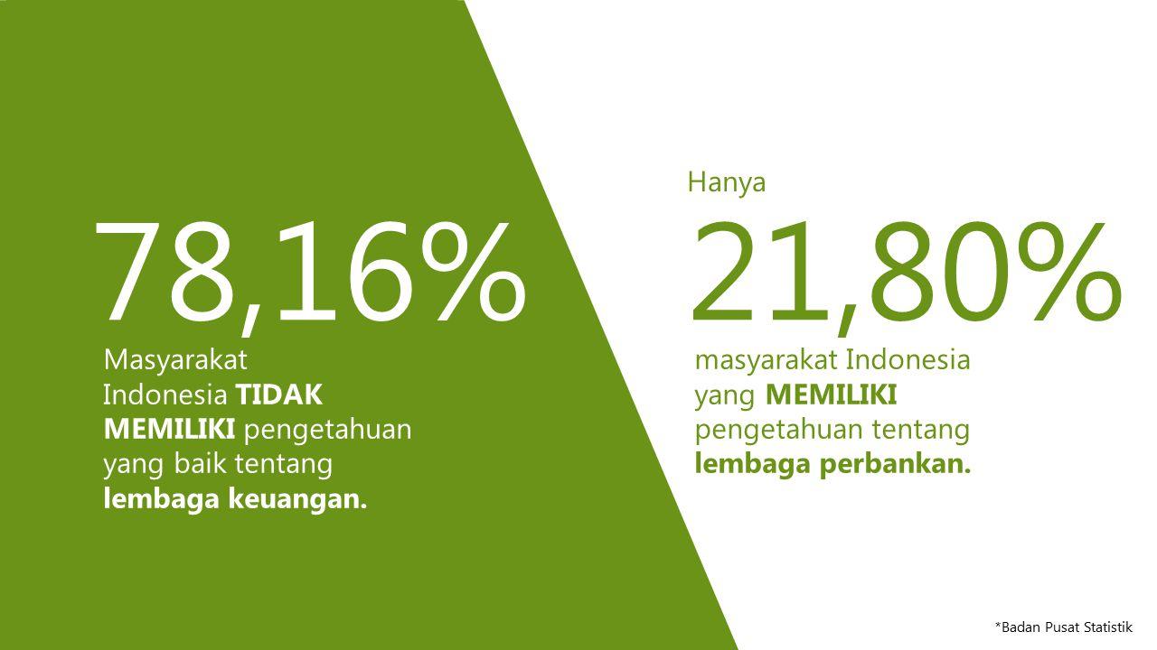78,16%21,80% Masyarakat Indonesia TIDAK MEMILIKI pengetahuan yang baik tentang lembaga keuangan. Hanya *Badan Pusat Statistik masyarakat Indonesia yan