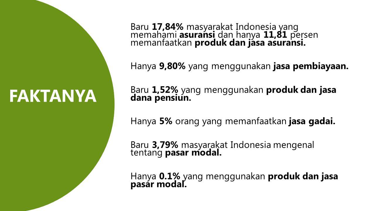 Baru 17,84% masyarakat Indonesia yang memahami asuransi dan hanya 11,81 persen memanfaatkan produk dan jasa asuransi. Hanya 9,80% yang menggunakan jas