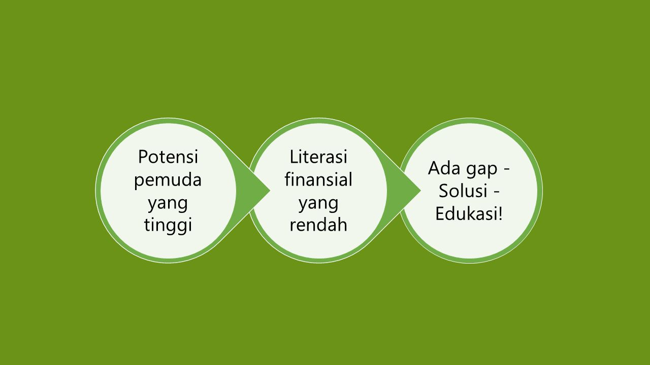 Ada gap - Solusi - Edukasi! Literasi finansial yang rendah Potensi pemuda yang tinggi