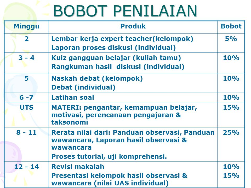 BOBOT PENILAIAN MingguProdukBobot 2Lembar kerja expert teacher(kelompok) Laporan proses diskusi (individual) 5%5% 3 - 4Kuiz gangguan belajar (kuliah t