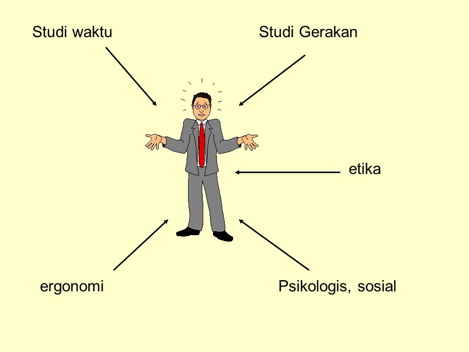 Studi waktuStudi Gerakan ergonomiPsikologis, sosial etika