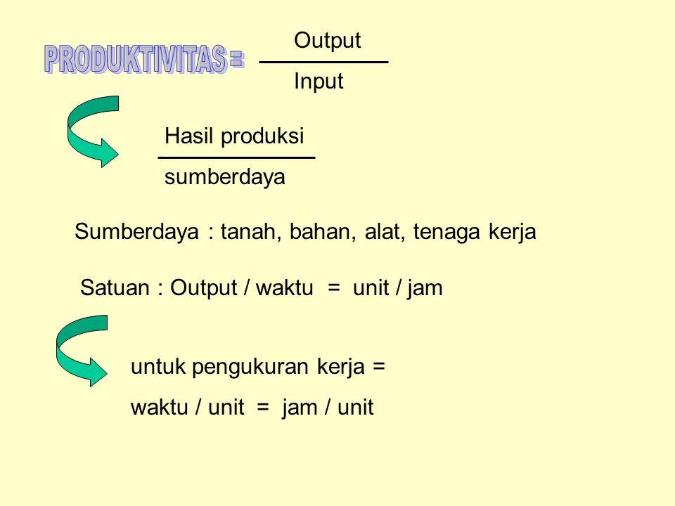 Output Input Hasil produksi sumberdaya Sumberdaya : tanah, bahan, alat, tenaga kerja Satuan : Output / waktu = unit / jam untuk pengukuran kerja = wak