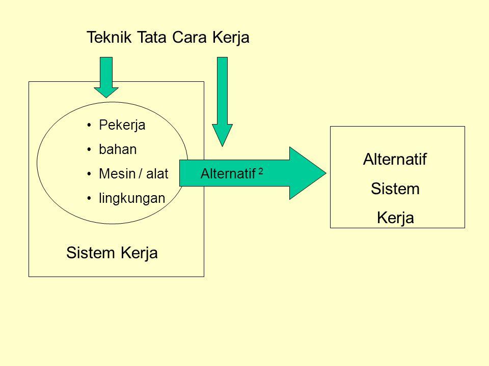 Teknik Tata Cara Kerja Sistem Kerja Pekerja bahan Mesin / alat lingkungan Alternatif 2 Alternatif Sistem Kerja