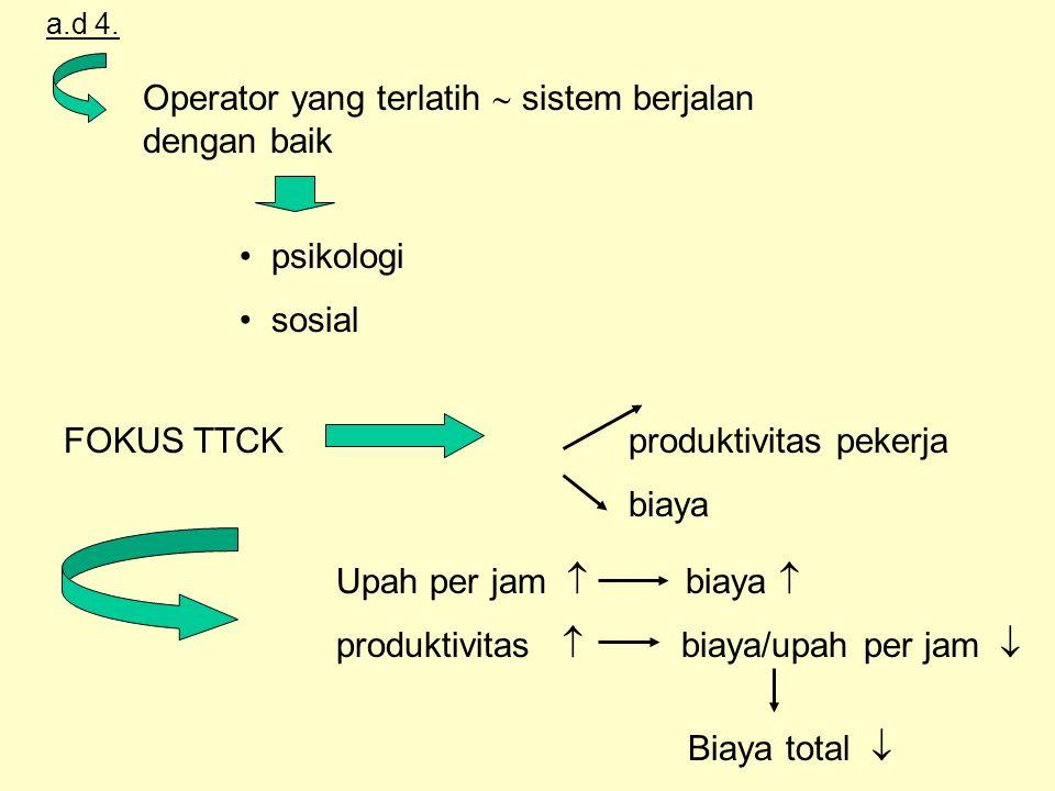 a.d 4. Operator yang terlatih  sistem berjalan dengan baik psikologi sosial FOKUS TTCK produktivitas pekerja biaya Upah per jam  biaya  produktivit