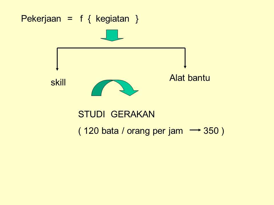 Pekerjaan = f { kegiatan } skill Alat bantu STUDI GERAKAN ( 120 bata / orang per jam 350 )
