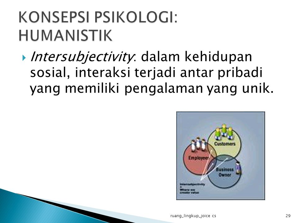 Intersubjectivity: dalam kehidupan sosial, interaksi terjadi antar pribadi yang memiliki pengalaman yang unik. ruang_lingkup_joice cs29