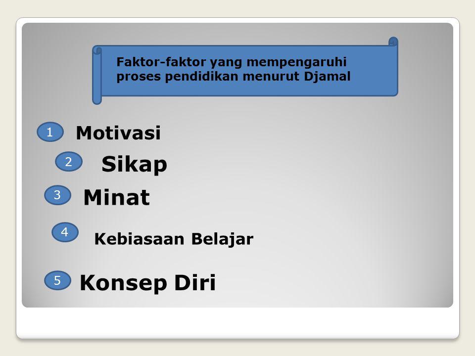 Faktor-faktor yang mempengaruhi proses pendidikan menurut Djamal 1 2 3 4 5 Motivasi Sikap Minat Kebiasaan Belajar Konsep Diri