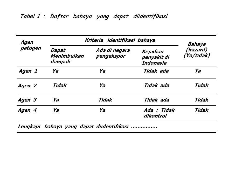 Tabel 1 : Daftar bahaya yang dapat diidentifikasi Agen patogen Dapat Menimbulkan dampak Kejadian penyakit di Indonesia Bahaya (hazard) (Ya/tidak) Ada di negara pengekspor Kriteria identifikasi bahaya Agen 1 Agen 2 Agen 3 Agen 4 Lengkapi bahaya yang dapat diidentifikasi …………….