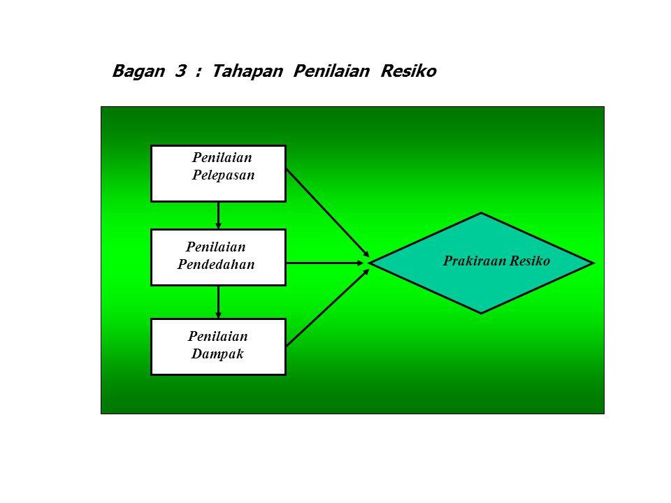 Bagan 3 : Tahapan Penilaian Resiko Penilaian Pelepasan Penilaian Pendedahan Penilaian Dampak Prakiraan Resiko