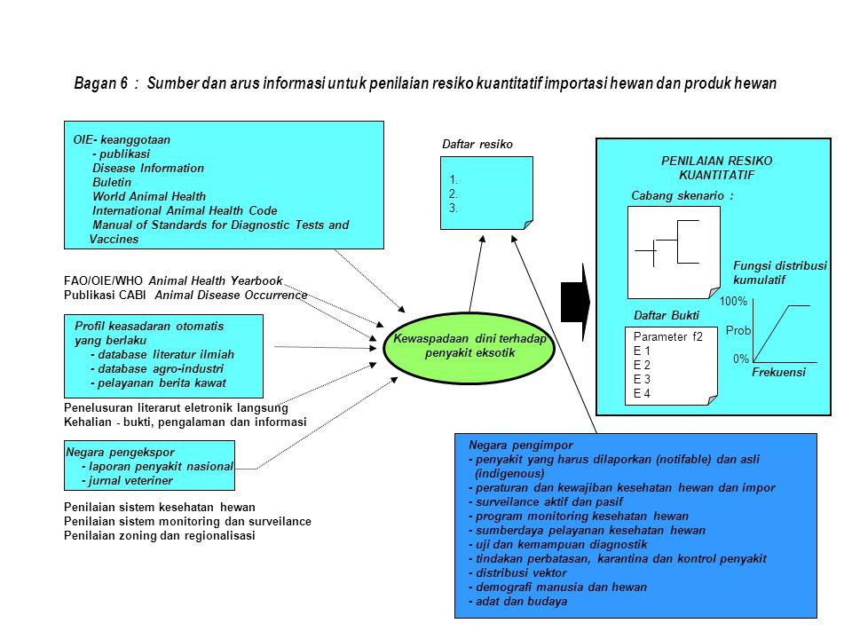 OIE- keanggotaan - publikasi Disease Information Buletin World Animal Health International Animal Health Code Manual of Standards for Diagnostic Tests and Vaccines Daftar resiko 1.