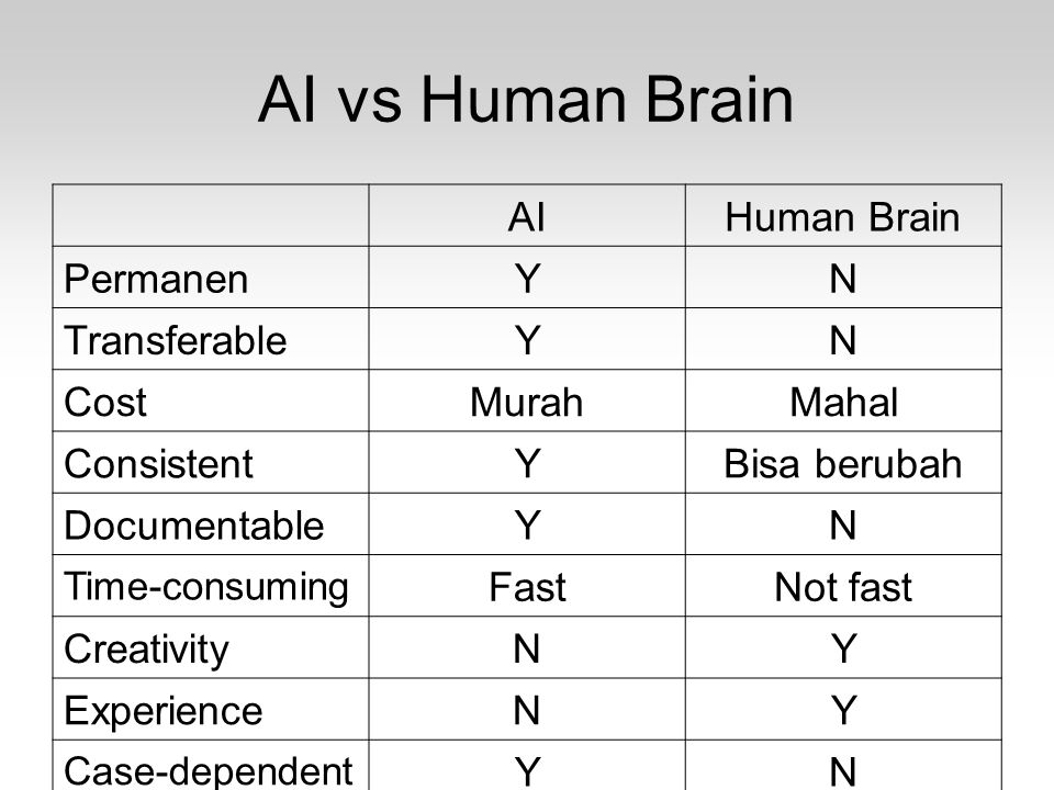 AI vs Human Brain AIHuman Brain PermanenYN TransferableYN CostMurahMahal ConsistentYBisa berubah DocumentableYN Time-consuming FastNot fast Creativity