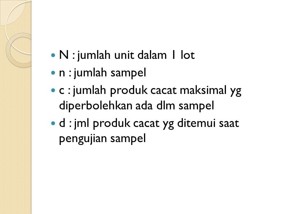 N : jumlah unit dalam 1 lot n : jumlah sampel c : jumlah produk cacat maksimal yg diperbolehkan ada dlm sampel d : jml produk cacat yg ditemui saat pe