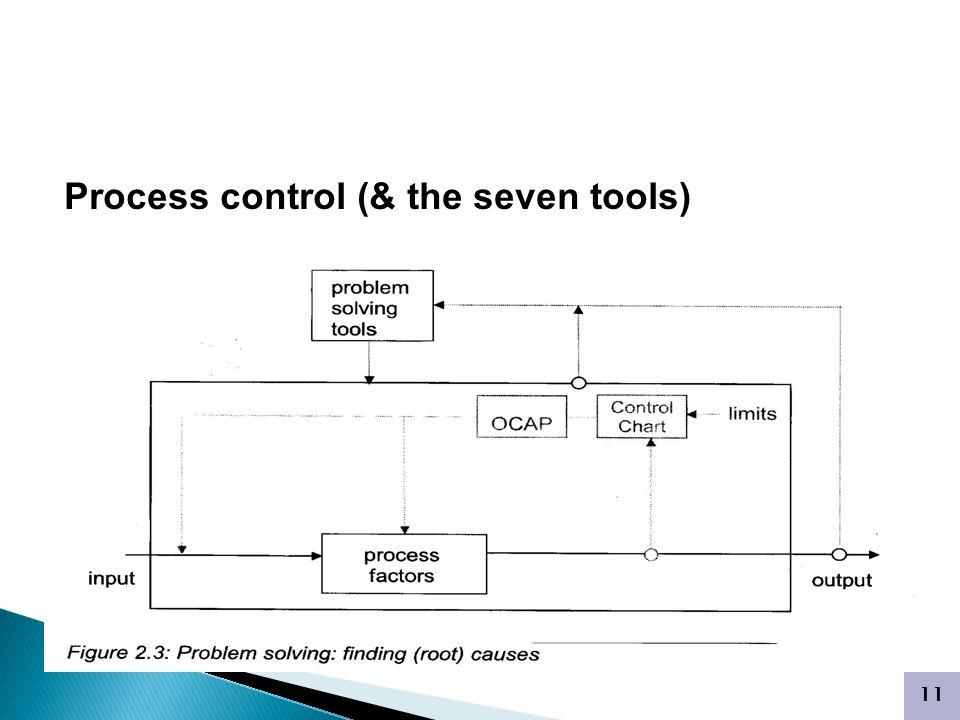 11 PENGENDALIAN KUALITAS ON- LINE Process control (& the seven tools)