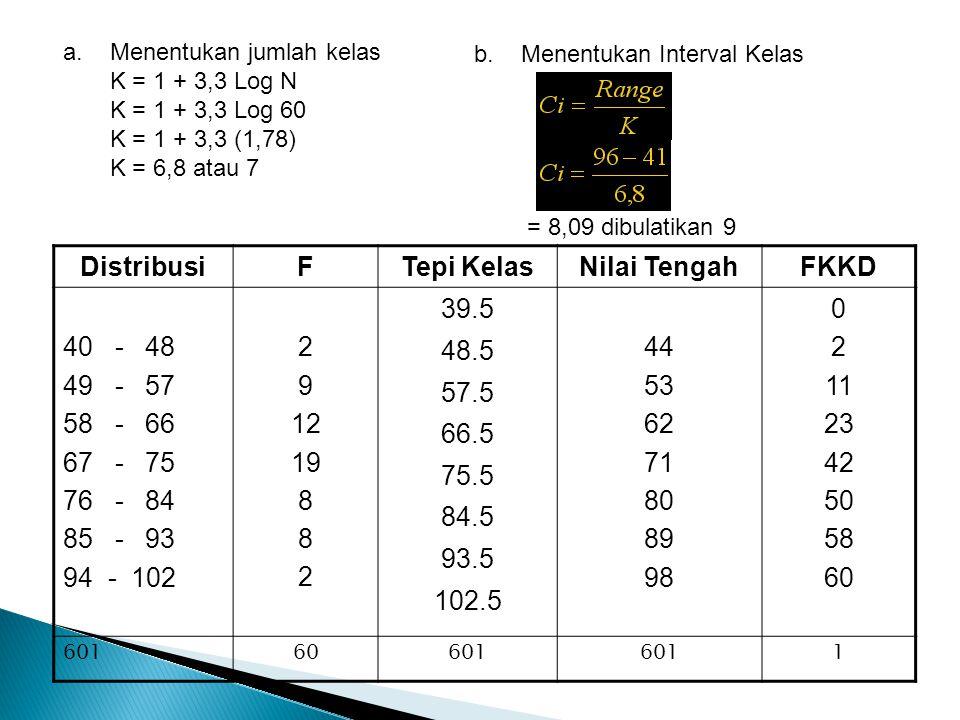 a. Menentukan jumlah kelas K = 1 + 3,3 Log N K = 1 + 3,3 Log 60 K = 1 + 3,3 (1,78) K = 6,8 atau 7 b. Menentukan Interval Kelas = 8,09 dibulatikan 9 Di
