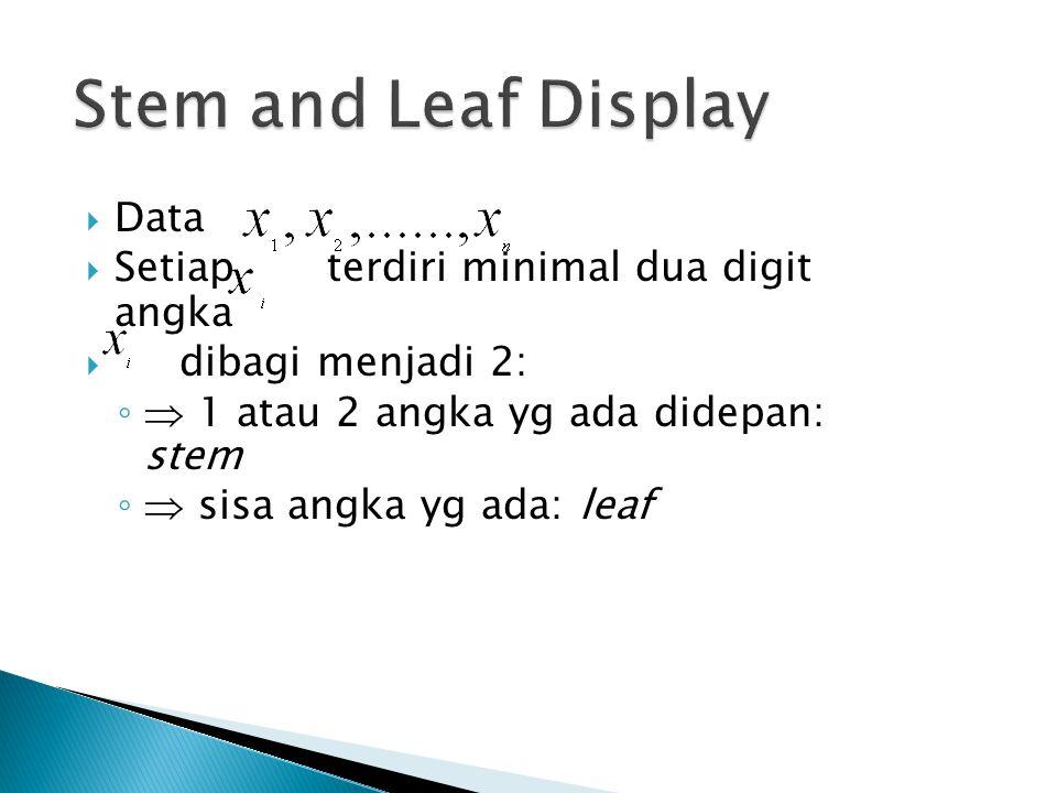  Data  Setiap terdiri minimal dua digit angka  dibagi menjadi 2: ◦ 1 atau 2 angka yg ada didepan: stem ◦ sisa angka yg ada: leaf