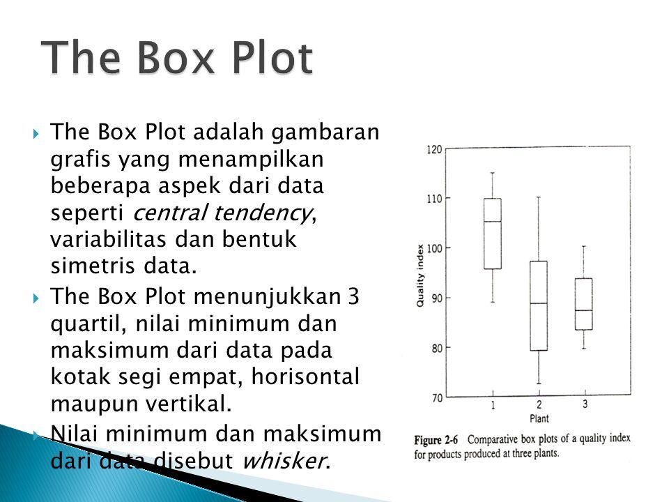  The Box Plot adalah gambaran grafis yang menampilkan beberapa aspek dari data seperti central tendency, variabilitas dan bentuk simetris data.