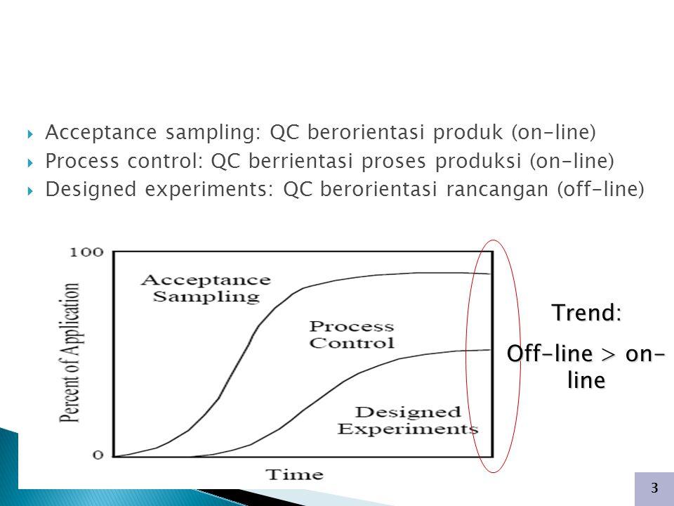 3  Acceptance sampling: QC berorientasi produk (on-line)  Process control: QC berrientasi proses produksi (on-line)  Designed experiments: QC berorientasi rancangan (off-line) Trend: Off-line > on- line PENGENDALIAN KUALITAS