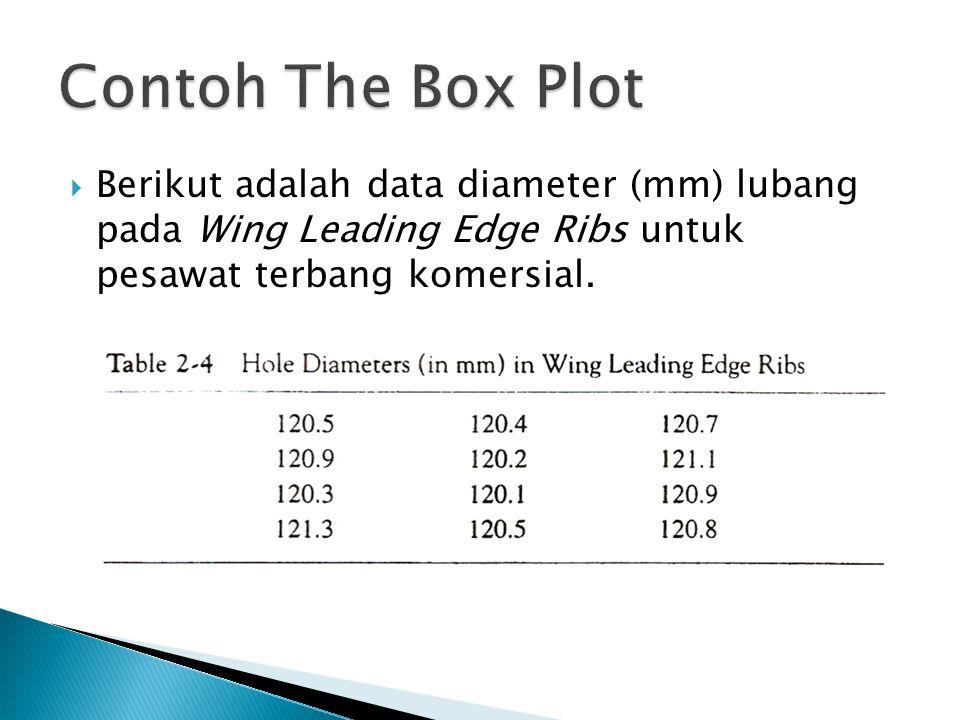  Berikut adalah data diameter (mm) lubang pada Wing Leading Edge Ribs untuk pesawat terbang komersial.